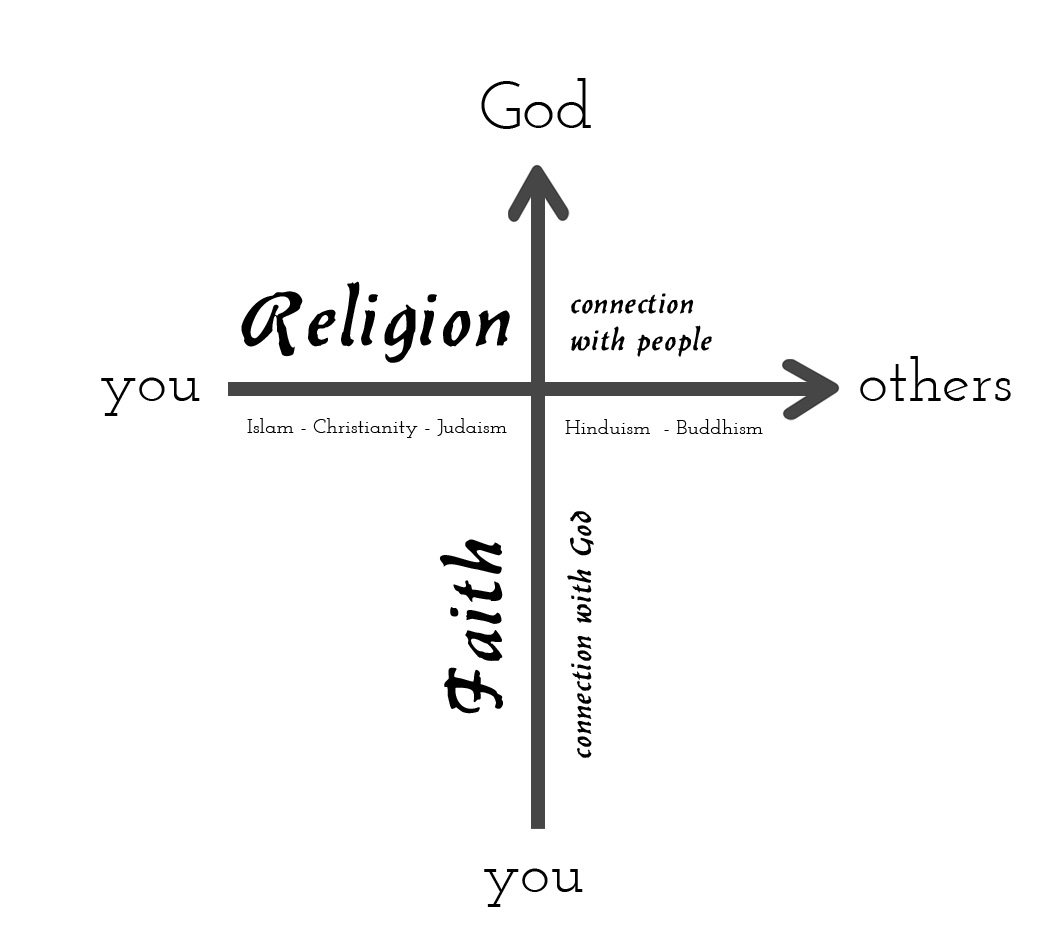 The Undeniable Harmony Of Faith and Religions